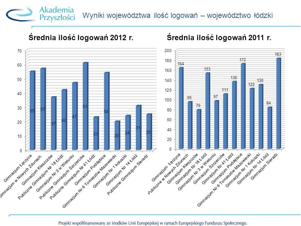 Wyniki województwa ilość logowań – województwo łódzki