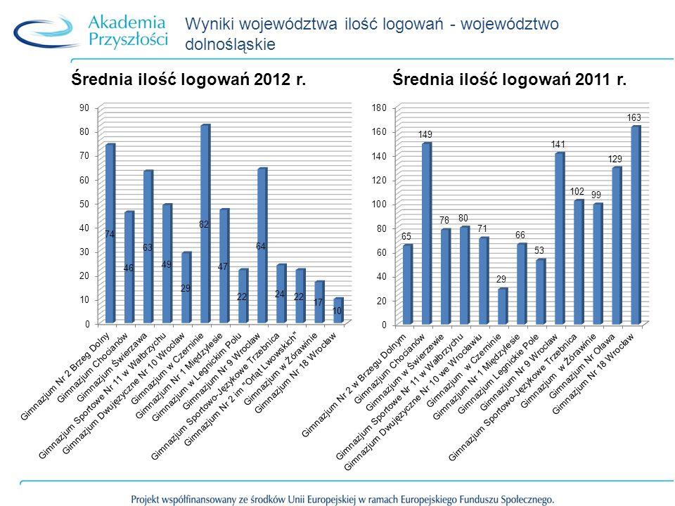 Wyniki województwa ilość logowań - województwo dolnośląskie