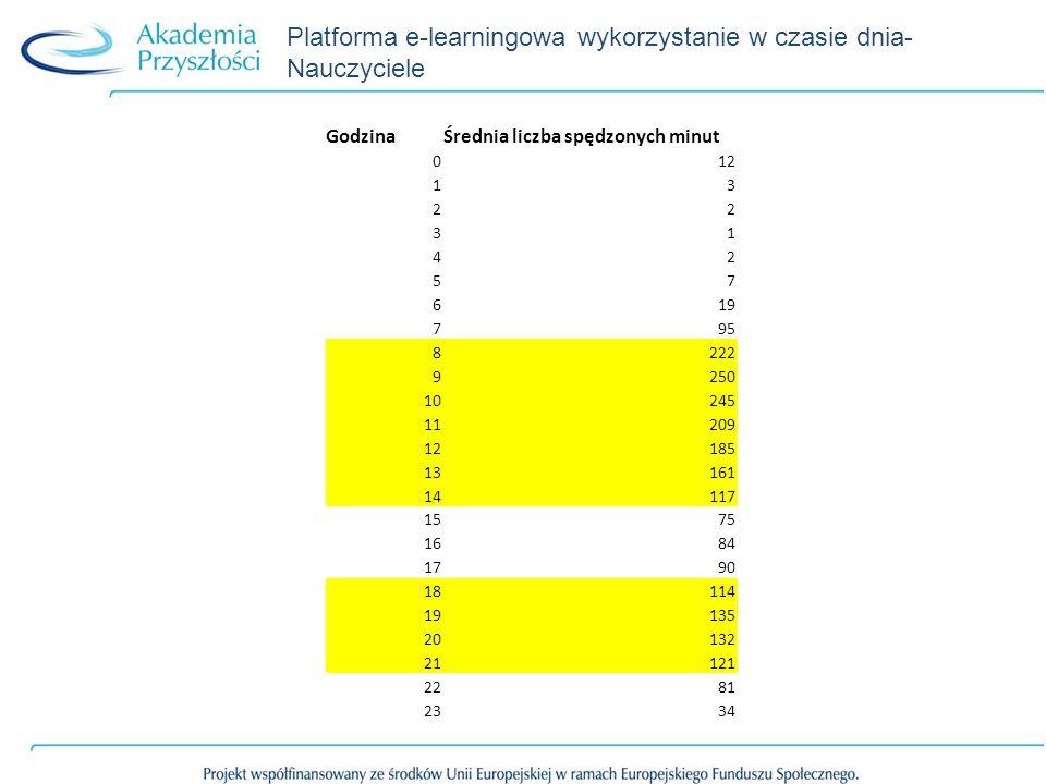 Platforma e-learningowa wykorzystanie w czasie dnia- Nauczyciele GodzinaŚrednia liczba spędzonych minut 012 13 22 31 42 57 619 795 8222 9250 10245 11209 12185 13161 14117 1575 1684 1790 18114 19135 20132 21121 2281 2334