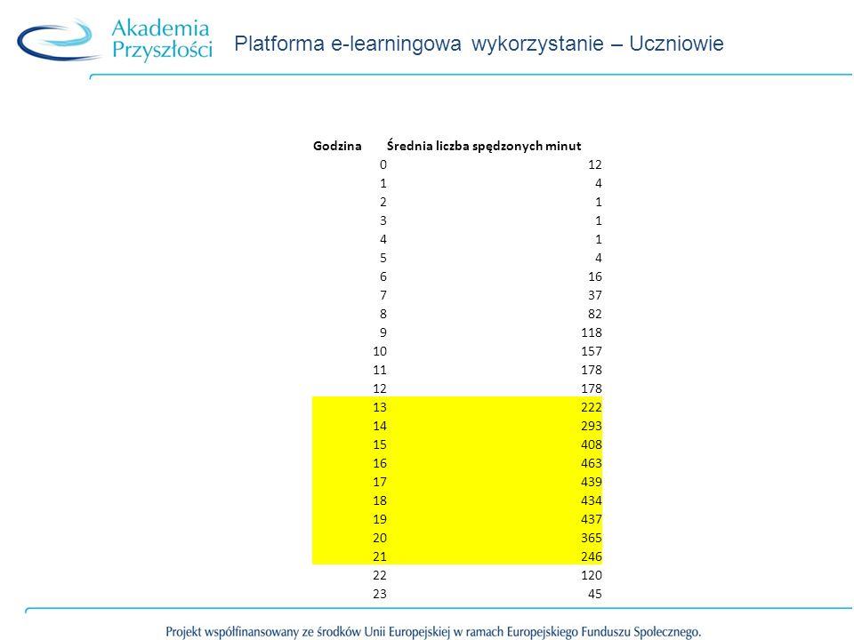 Platforma e-learningowa wykorzystanie – Uczniowie GodzinaŚrednia liczba spędzonych minut 012 14 21 31 41 54 616 737 882 9118 10157 11178 12178 13222 14293 15408 16463 17439 18434 19437 20365 21246 22120 2345