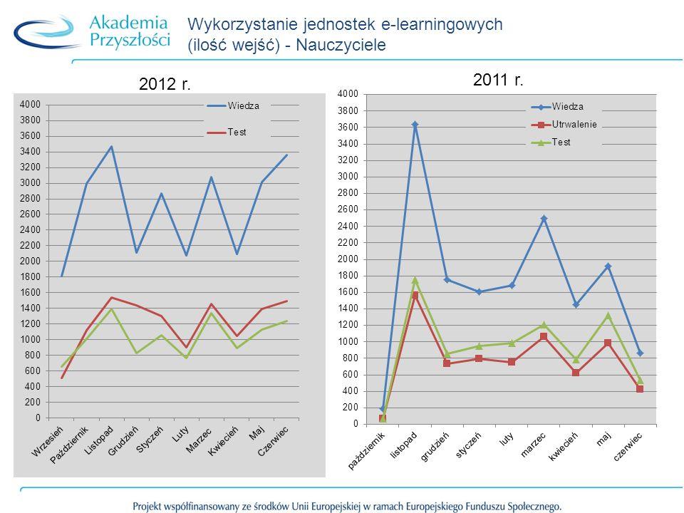 Wykorzystanie jednostek e-learningowych (ilość wejść) - Nauczyciele 2012 r. 2011 r.