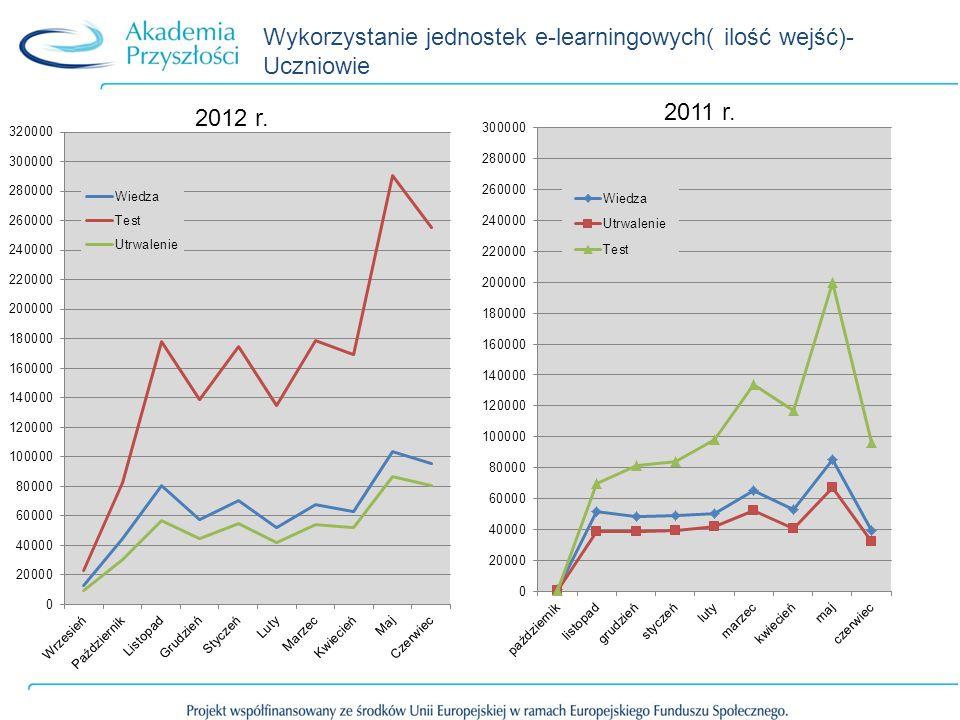 Wykorzystanie jednostek e-learningowych( ilość wejść)- Uczniowie 2012 r. 2011 r.