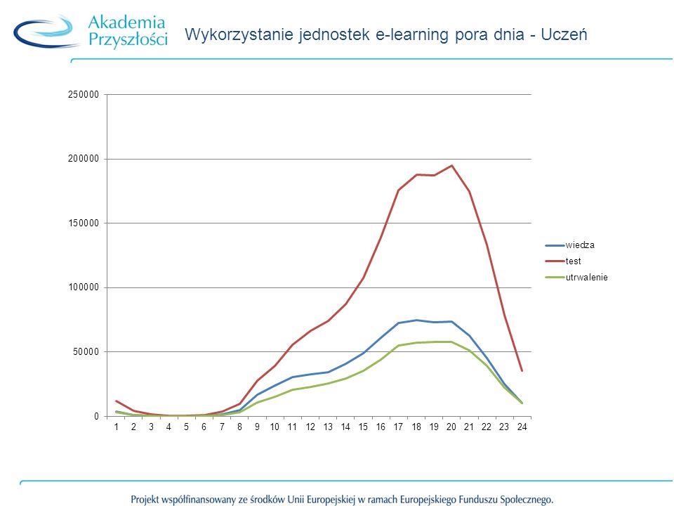 Wykorzystanie jednostek e-learning pora dnia - Uczeń