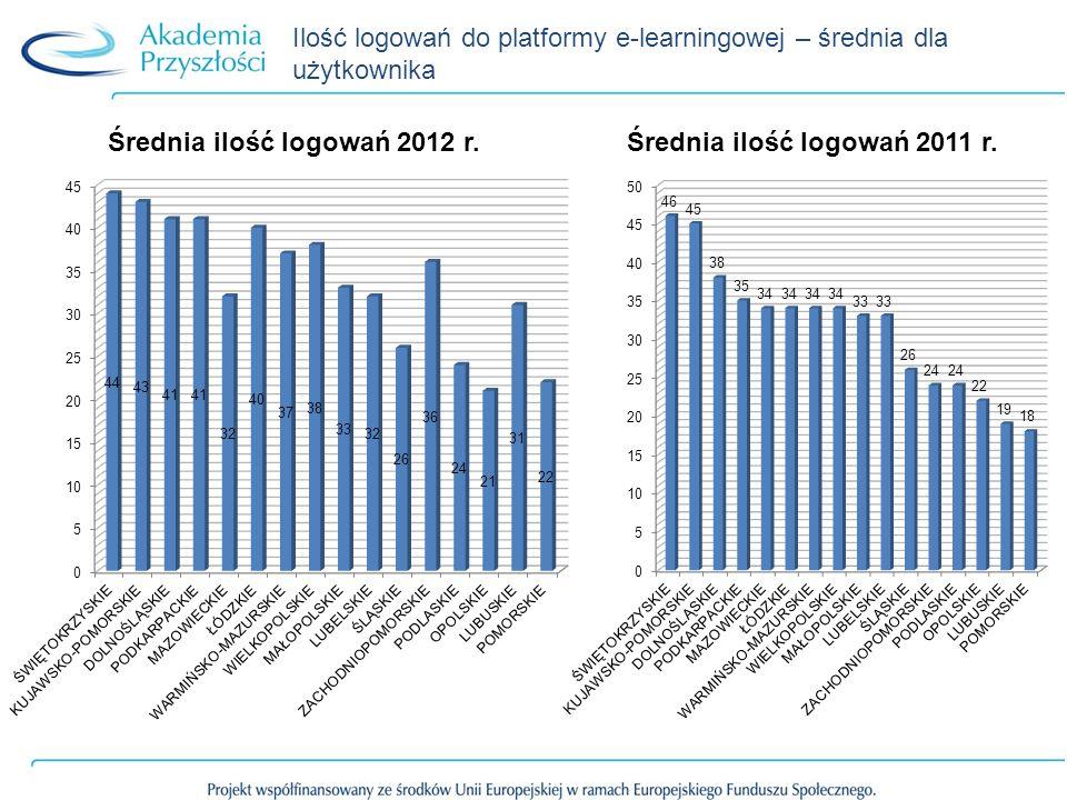 Ilość logowań do platformy e-learningowej – średnia dla użytkownika