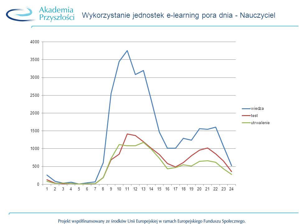 Wykorzystanie jednostek e-learning pora dnia - Nauczyciel