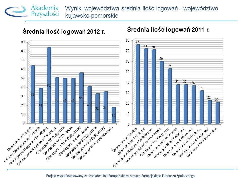 Wyniki województwa średnia ilość logowań - województwo kujawsko-pomorskie