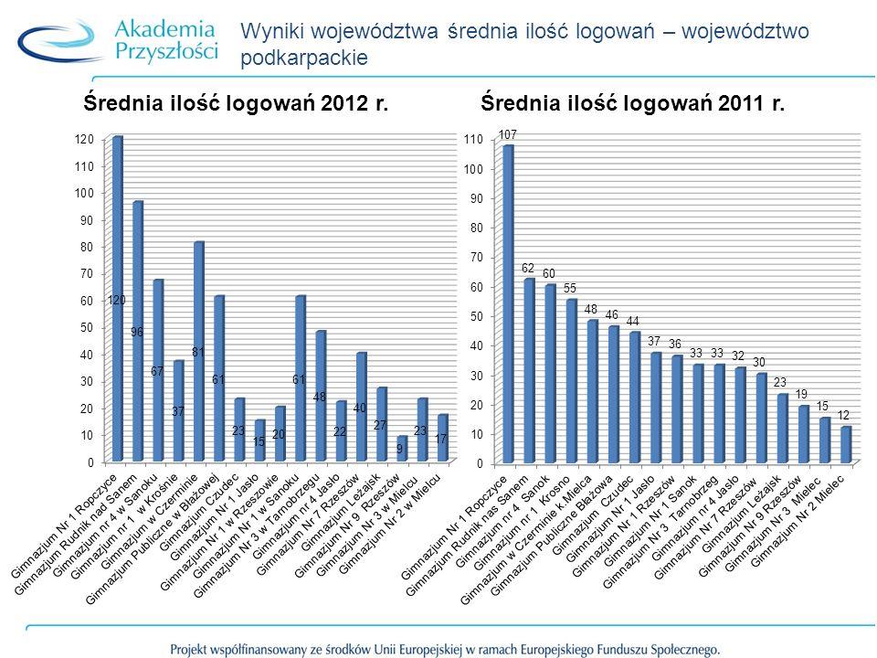 Wyniki województwa średnia ilość logowań – województwo podkarpackie