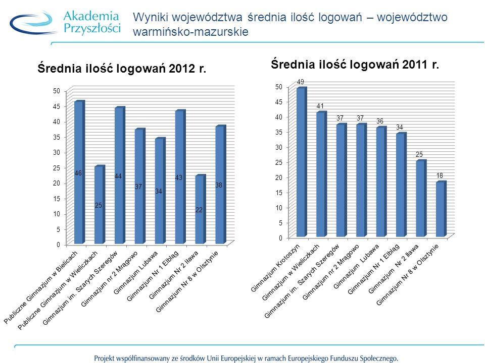 Wyniki województwa średnia ilość logowań – województwo warmińsko-mazurskie