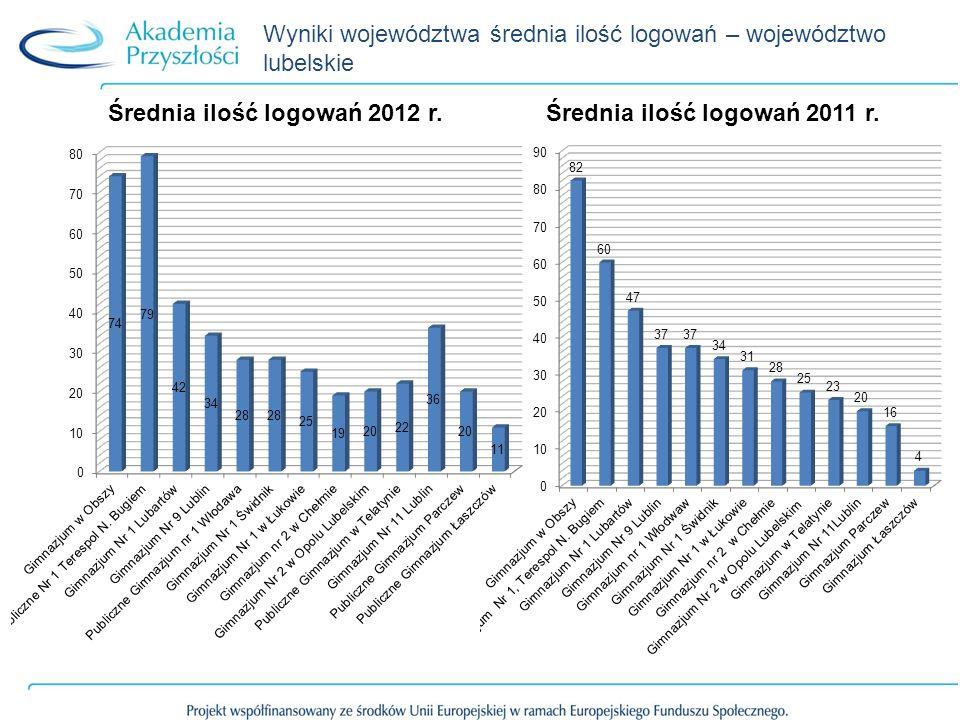 Wyniki województwa średnia ilość logowań – województwo lubelskie