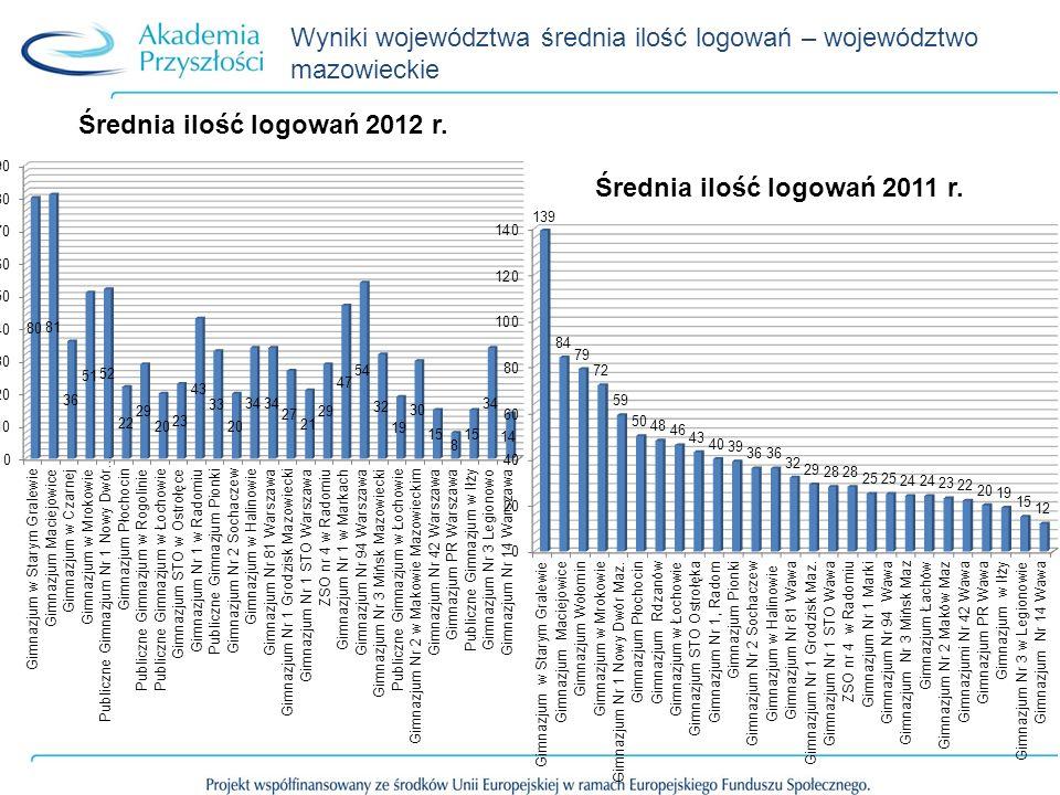 Wyniki województwa średnia ilość logowań – województwo mazowieckie