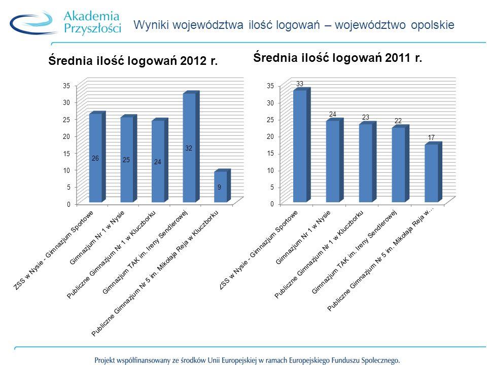 Wyniki województwa ilość logowań – województwo opolskie