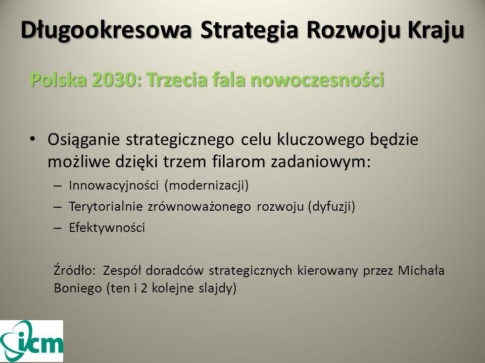 Długookresowa Strategia Rozwoju Kraju Polska 2030: Trzecia fala nowoczesności Osiąganie strategicznego celu kluczowego będzie możliwe dzięki trzem filarom zadaniowym: – Innowacyjności (modernizacji) – Terytorialnie zrównoważonego rozwoju (dyfuzji) – Efektywności Źródło: Zespół doradców strategicznych kierowany przez Michała Boniego (ten i 2 kolejne slajdy)