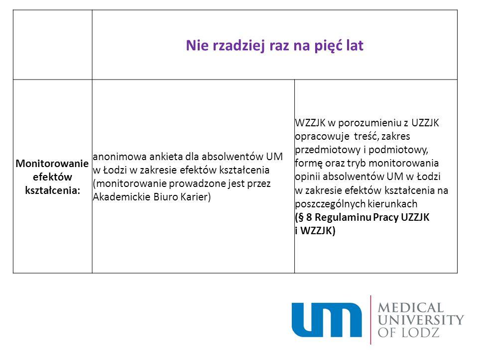 Nie rzadziej raz na pięć lat Monitorowanie efektów kształcenia: anonimowa ankieta dla absolwentów UM w Łodzi w zakresie efektów kształcenia (monitorow
