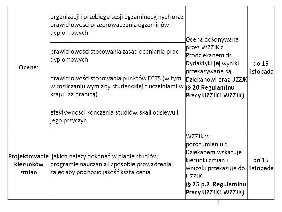 Ocena: organizacji i przebiegu sesji egzaminacyjnych oraz prawidłowości przeprowadzania egzaminów dyplomowych Ocena dokonywana przez WZZJK z Prodzieka