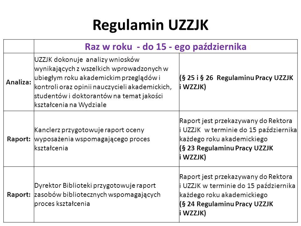 Regulamin UZZJK Raz w roku - do 15 - ego października Analiza: UZZJK dokonuje analizy wniosków wynikających z wszelkich wprowadzonych w ubiegłym roku