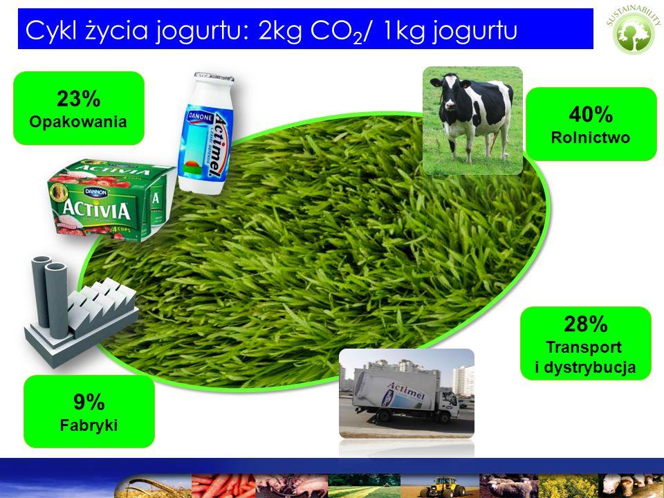 Agriculture 40% Packaging 23 % Distribution 28% Cykl życia jogurtu: 2kg CO 2 / 1kg jogurtu 28% Transport i dystrybucja 40% Rolnictwo 9% Fabryki 23% Op