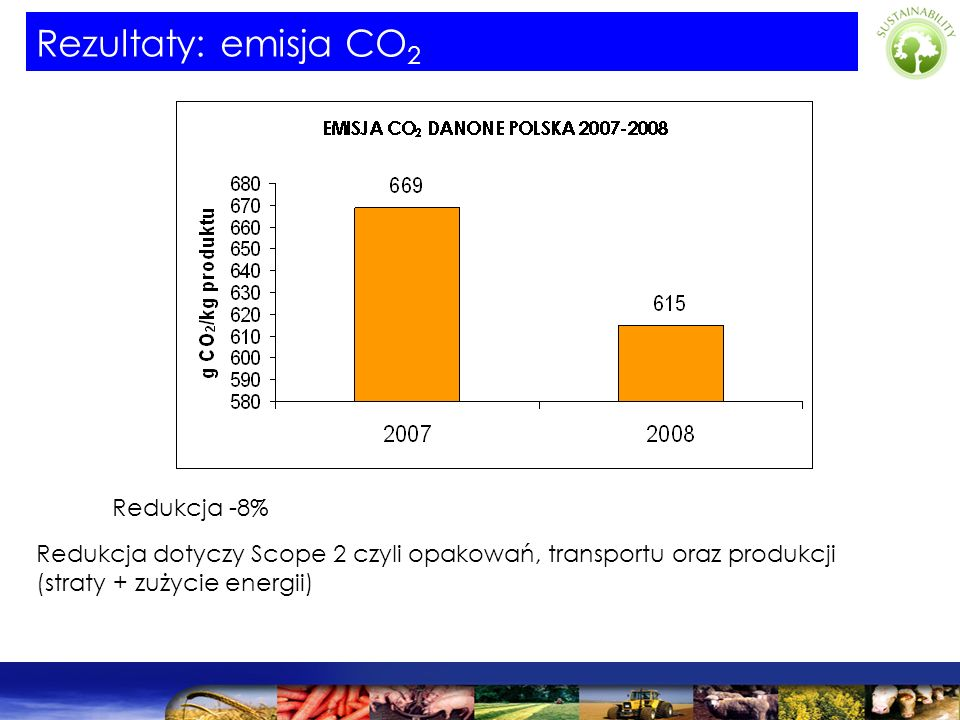Redukcja -8% Redukcja dotyczy Scope 2 czyli opakowań, transportu oraz produkcji (straty + zużycie energii) Rezultaty: emisja CO 2