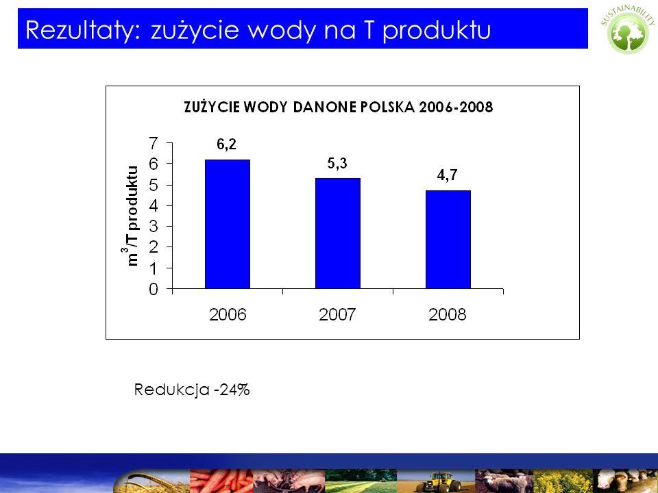 Redukcja -24% Rezultaty: zużycie wody na T produktu