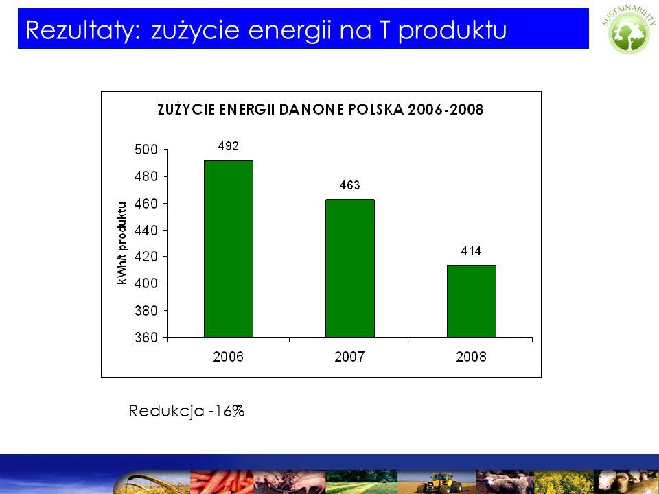 Redukcja -16% Rezultaty: zużycie energii na T produktu