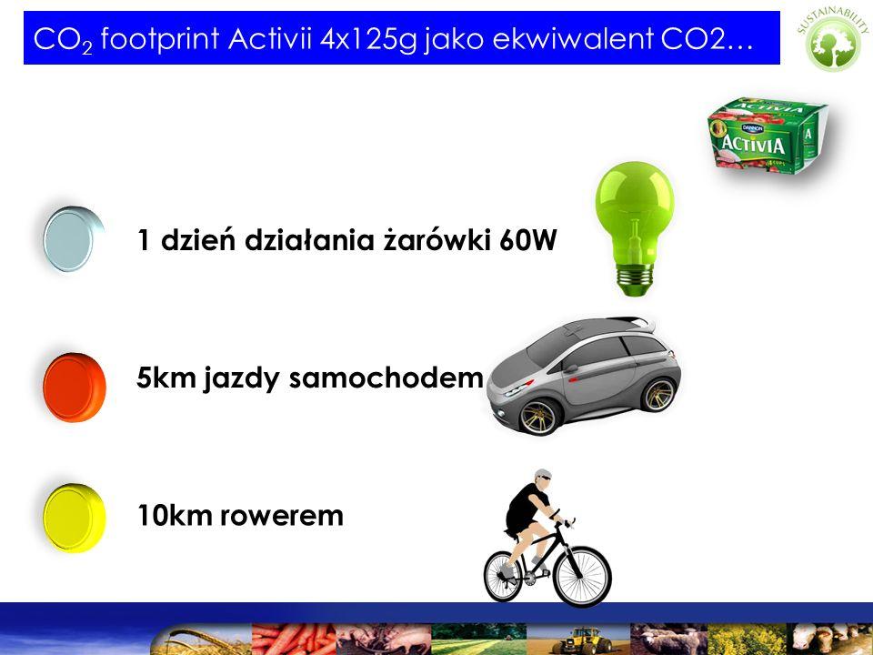 CO 2 footprint Activii 4x125g jako ekwiwalent CO2… 1 dzień działania żarówki 60W 5km jazdy samochodem 10km rowerem