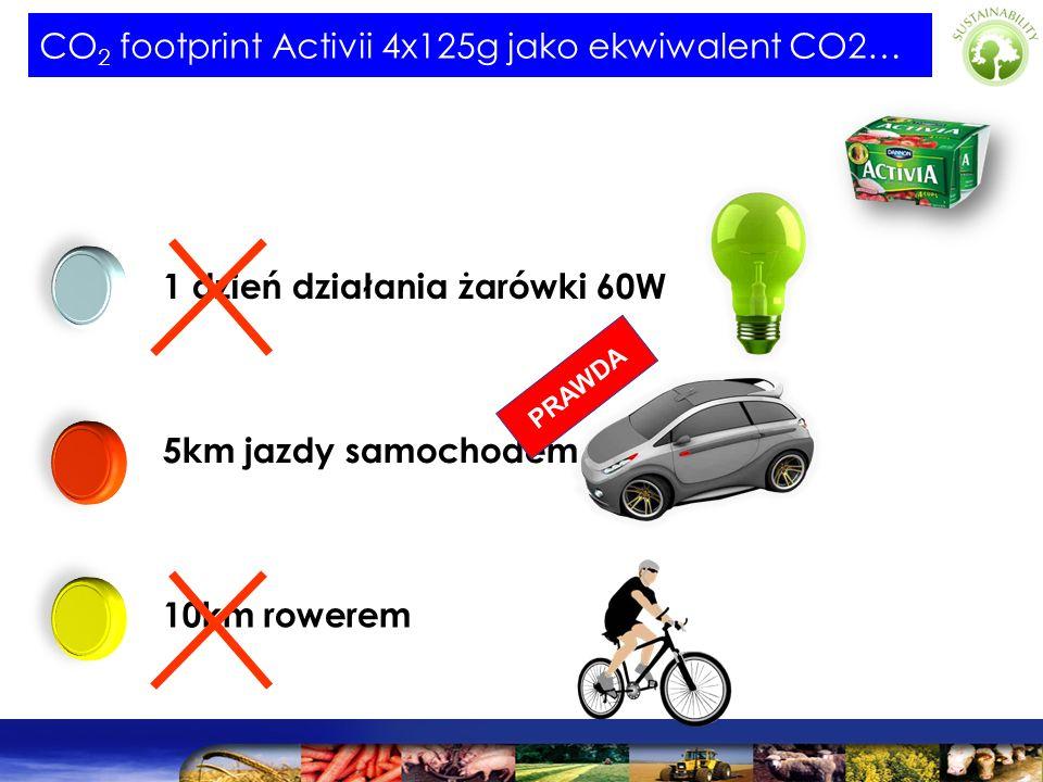 CO 2 footprint Activii 4x125g jako ekwiwalent CO2… 1 dzień działania żarówki 60W 5km jazdy samochodem 10km rowerem PRAWDA