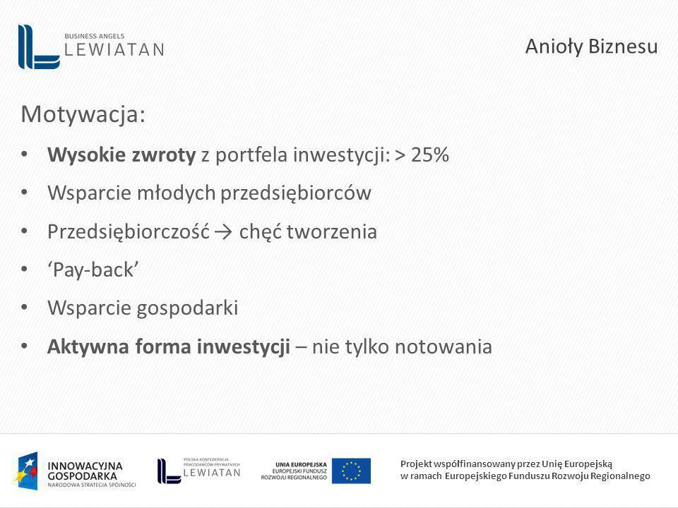 Projekt współfinansowany przez Unię Europejską w ramach Europejskiego Funduszu Rozwoju Regionalnego Motywacja: Wysokie zwroty z portfela inwestycji: > 25% Wsparcie młodych przedsiębiorców Przedsiębiorczość chęć tworzenia Pay-back Wsparcie gospodarki Aktywna forma inwestycji – nie tylko notowania Anioły Biznesu