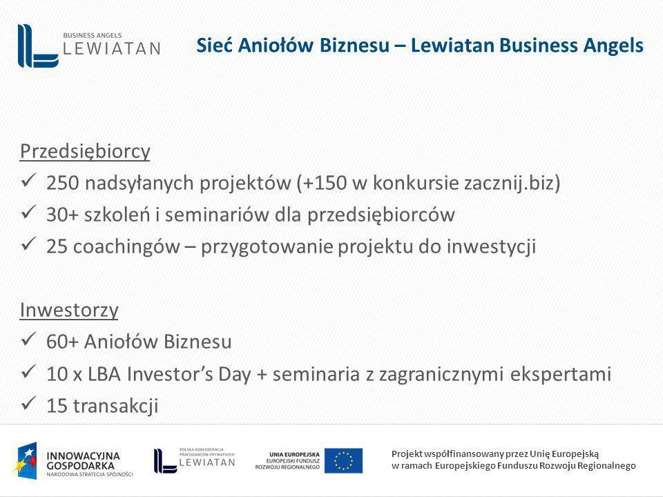 Projekt współfinansowany przez Unię Europejską w ramach Europejskiego Funduszu Rozwoju Regionalnego Przedsiębiorcy 250 nadsyłanych projektów (+150 w konkursie zacznij.biz) 30+ szkoleń i seminariów dla przedsiębiorców 25 coachingów – przygotowanie projektu do inwestycji Inwestorzy 60+ Aniołów Biznesu 10 x LBA Investors Day + seminaria z zagranicznymi ekspertami 15 transakcji Sieć Aniołów Biznesu – Lewiatan Business Angels