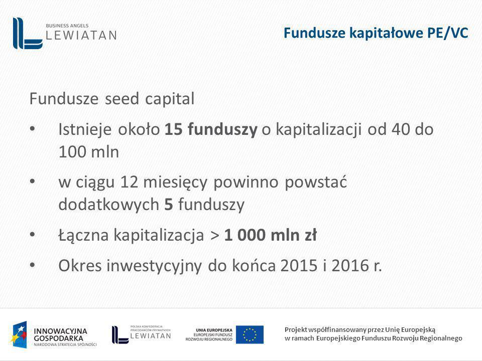 Projekt współfinansowany przez Unię Europejską w ramach Europejskiego Funduszu Rozwoju Regionalnego Fundusze kapitałowe PE/VC Fundusze seed capital Istnieje około 15 funduszy o kapitalizacji od 40 do 100 mln w ciągu 12 miesięcy powinno powstać dodatkowych 5 funduszy Łączna kapitalizacja > 1 000 mln zł Okres inwestycyjny do końca 2015 i 2016 r.