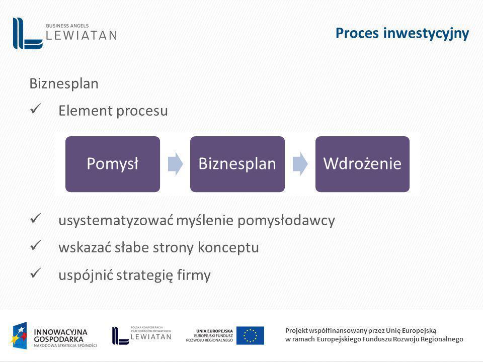 Projekt współfinansowany przez Unię Europejską w ramach Europejskiego Funduszu Rozwoju Regionalnego Proces inwestycyjny Biznesplan Element procesu usystematyzować myślenie pomysłodawcy wskazać słabe strony konceptu uspójnić strategię firmy PomysłBiznesplanWdrożenie