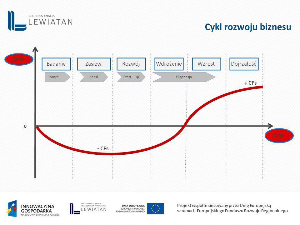Projekt współfinansowany przez Unię Europejską w ramach Europejskiego Funduszu Rozwoju Regionalnego Cykl rozwoju biznesu 0 BadanieZasiewRozwójWdrożenieWzrostDojrzałość Zysk Czas PomysłSeedStart - upEkspansja - CFs + CFs