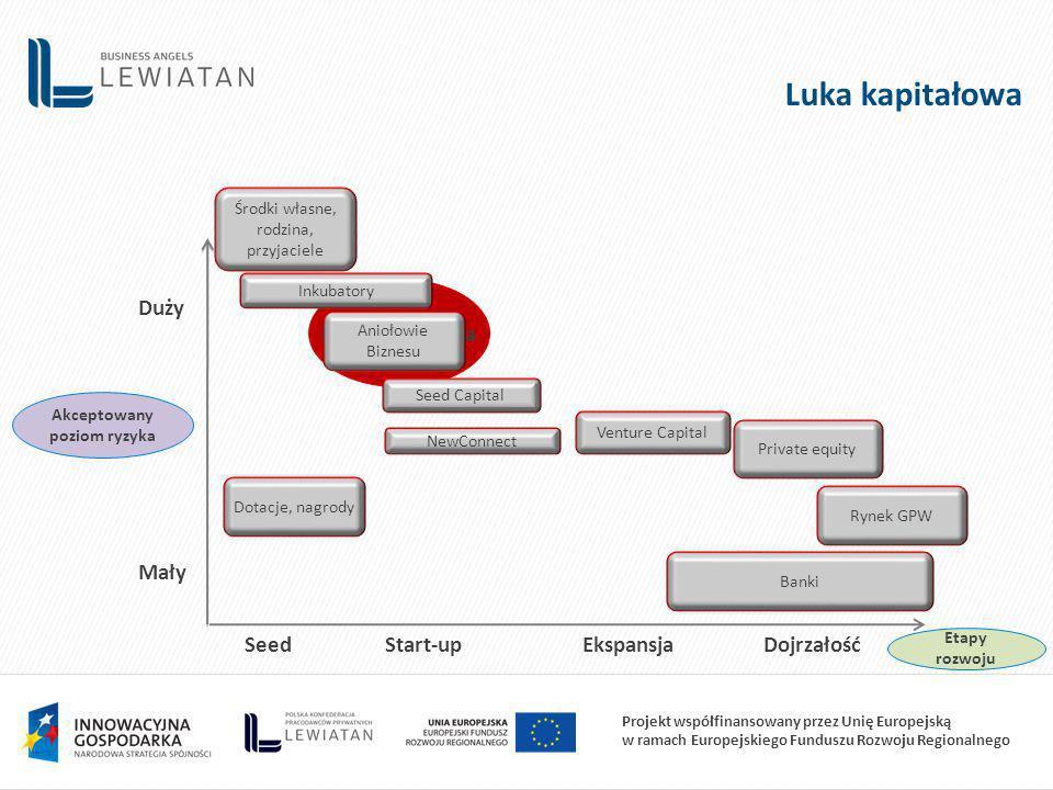 Projekt współfinansowany przez Unię Europejską w ramach Europejskiego Funduszu Rozwoju Regionalnego Luka kapitałowa SeedStart-upEkspansjaDojrzałość Mały Duży Luka kapitałowa Akceptowany poziom ryzyka Środki własne, rodzina, przyjaciele Aniołowie Biznesu Dotacje, nagrody Venture Capital Private equity Rynek GPW Banki Etapy rozwoju Inkubatory NewConnect Seed Capital