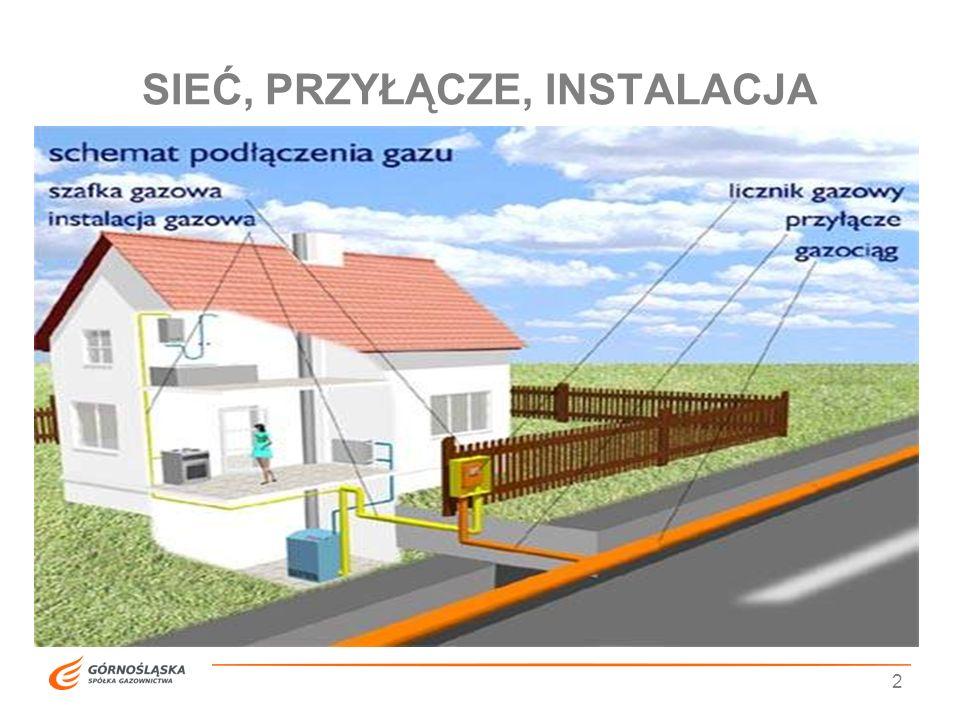 3 INSTALACJA WEWNĘTRZNA Budowa wewnętrznej instalacji gazowej: Wypełnienie wniosku o wydanie warunków przyłączenia do sieci gazowej, Wykonanie projektu wewnętrznej instalacji gazowej, Uzyskanie pozwolenia na budowę wewnętrznej instalacji gazowej, Wykonanie wewnętrznej instalacji gazowej, Podpisanie umowy o dostawę gazu, Zagazowanie paliwem gazowym wewnętrznej instalacji gazowej.