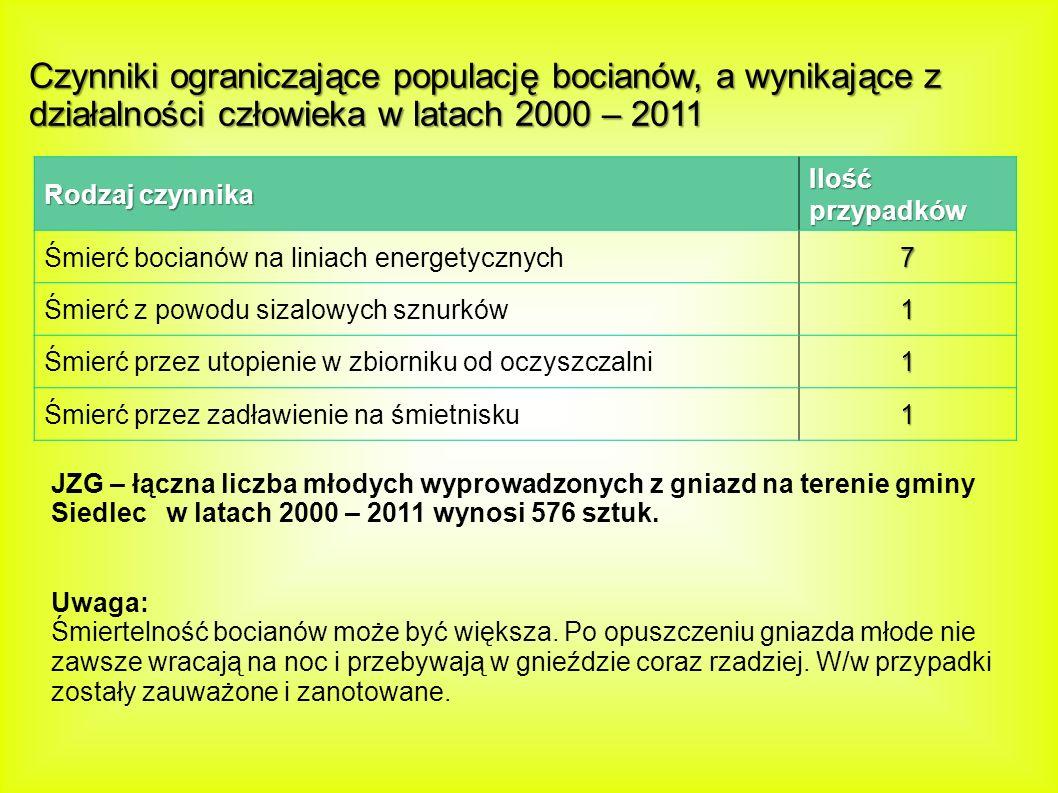 Rodzaj czynnika Ilość przypadków Śmierć bocianów na liniach energetycznych7 Śmierć z powodu sizalowych sznurków1 Śmierć przez utopienie w zbiorniku od oczyszczalni1 Śmierć przez zadławienie na śmietnisku1 Czynniki ograniczające populację bocianów, a wynikające z działalności człowieka w latach 2000 – 2011 JZG – łączna liczba młodych wyprowadzonych z gniazd na terenie gminy Siedlec w latach 2000 – 2011 wynosi 576 sztuk.