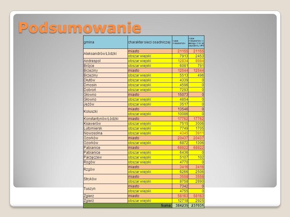 Podsumowanie gminacharakter sieci osadniczej liczba mieszkańców liczba mieszkańców w zasięgu 2 km od przystanku MPK Aleksandrów Łódzki miasto21155 obs