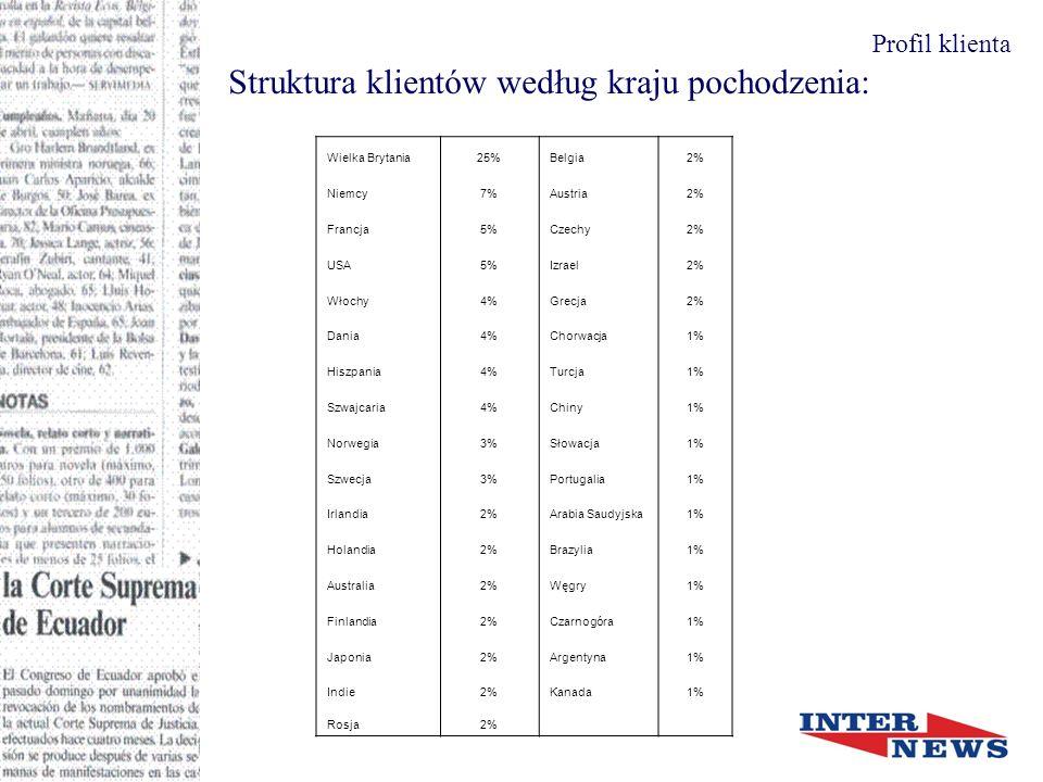 Struktura klientów według kraju pochodzenia: Profil klienta Wielka Brytania25%Belgia2% Niemcy7%Austria2% Francja5%Czechy2% USA5%Izrael2% Włochy4%Grecja2% Dania4%Chorwacja1% Hiszpania4%Turcja1% Szwajcaria4%Chiny1% Norwegia3%Słowacja1% Szwecja3%Portugalia1% Irlandia2%Arabia Saudyjska1% Holandia2%Brazylia1% Australia2%Węgry1% Finlandia2%Czarnogóra1% Japonia2%Argentyna1% Indie2%Kanada1% Rosja2%