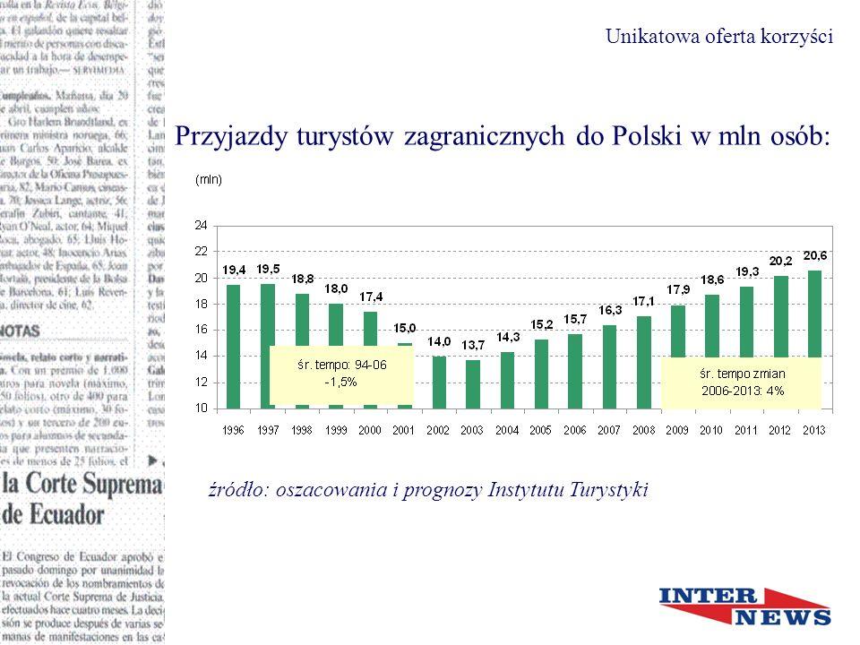 Przyjazdy turystów zagranicznych do Polski w mln osób: źródło: oszacowania i prognozy Instytutu Turystyki
