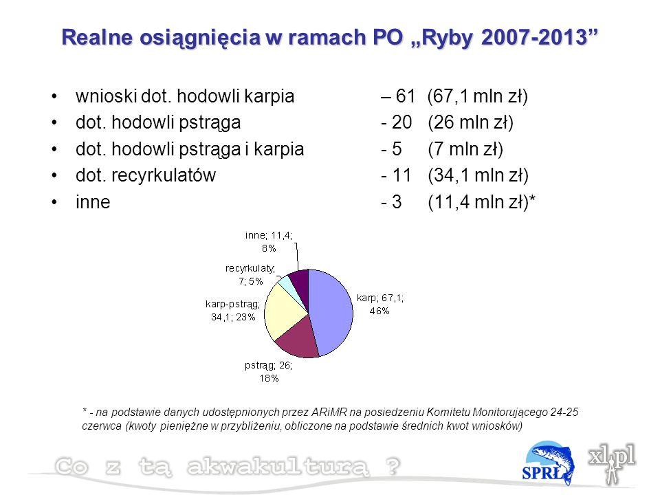 Realne osiągnięcia w ramach PO Ryby 2007-2013 wnioski dot.