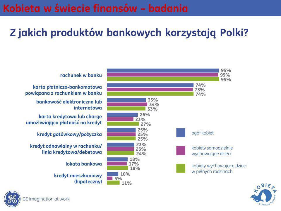 Z jakich produktów bankowych korzystają Polki? Kobieta w świecie finansów – badania