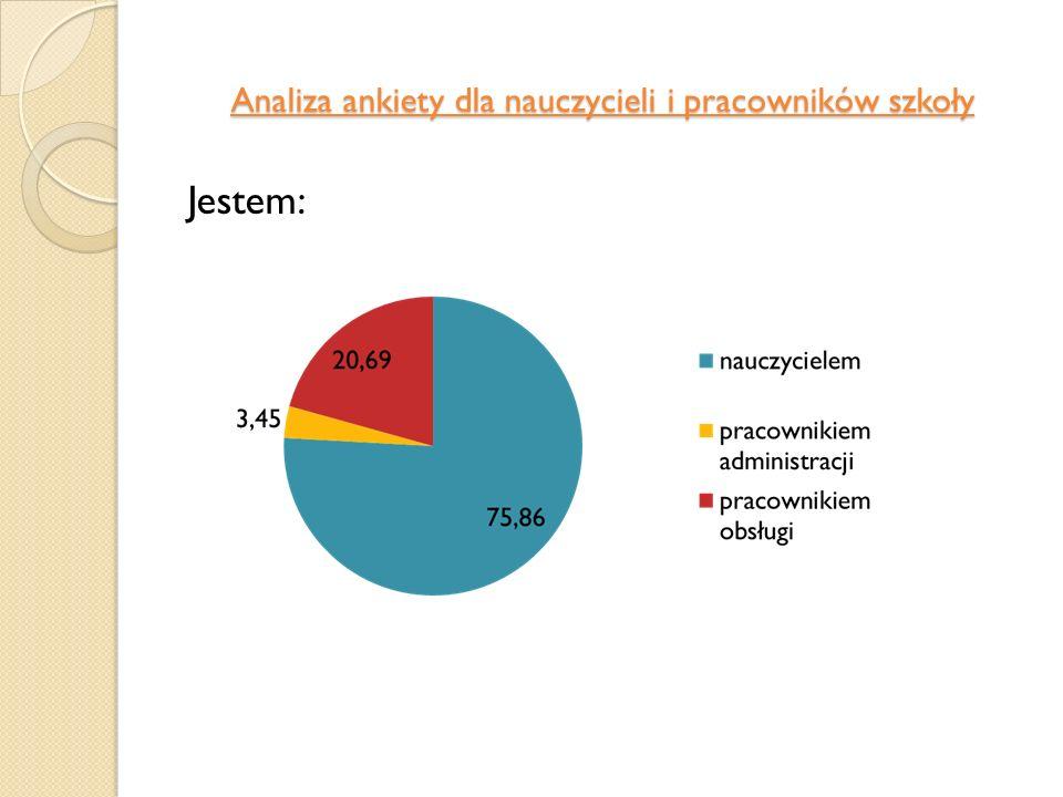 Analiza ankiety dla nauczycieli i pracowników szkoły Jestem: