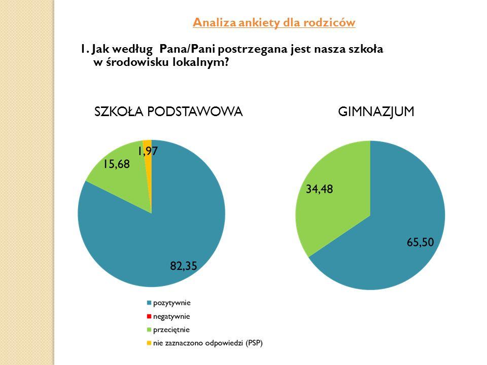 Analiza ankiety dla rodziców 1. Jak według Pana/Pani postrzegana jest nasza szkoła w środowisku lokalnym? SZKOŁA PODSTAWOWA GIMNAZJUM