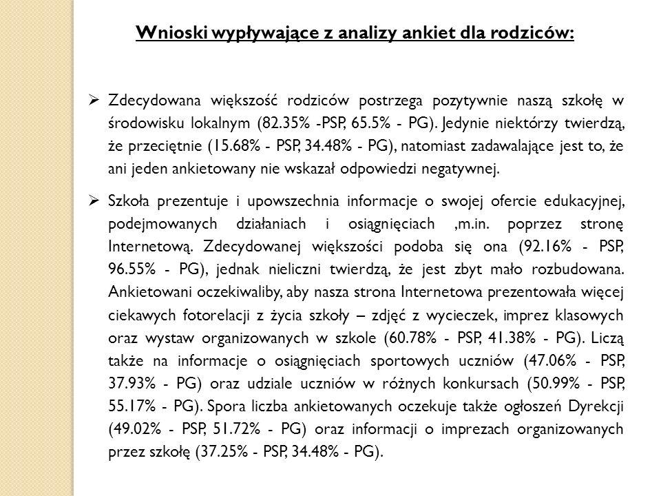 Wnioski wypływające z analizy ankiet dla rodziców: Zdecydowana większość rodziców postrzega pozytywnie naszą szkołę w środowisku lokalnym (82.35% -PSP