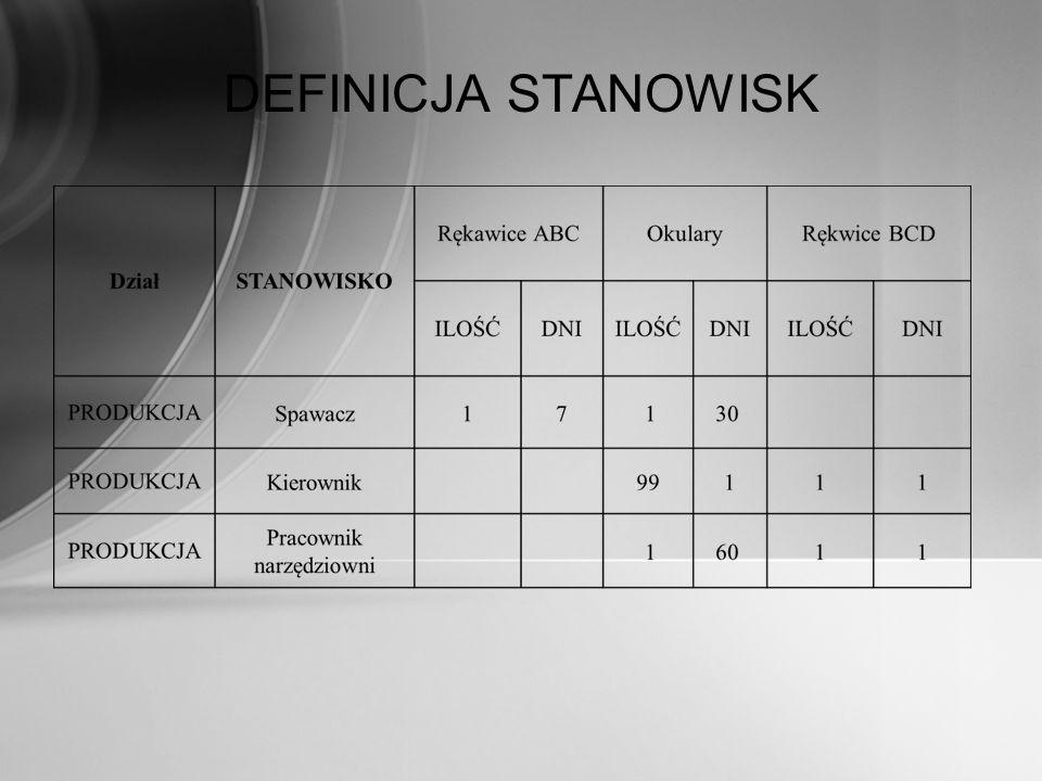 DEFINICJA STANOWISK