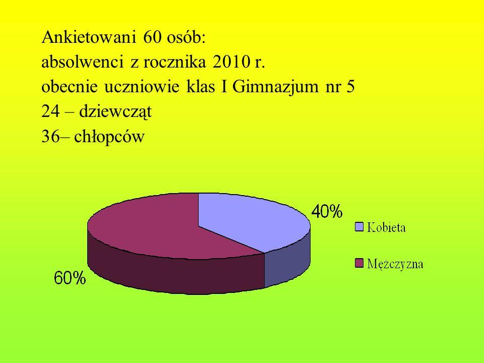 Ankietowani 60 osób: absolwenci z rocznika 2010 r. obecnie uczniowie klas I Gimnazjum nr 5 24 – dziewcząt 36– chłopców
