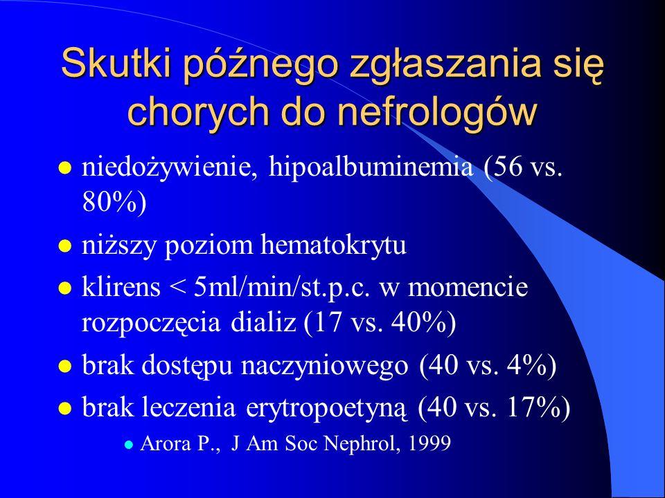 Skutki późnego zgłaszania się chorych do nefrologów l niedożywienie, hipoalbuminemia (56 vs. 80%) l niższy poziom hematokrytu l klirens < 5ml/min/st.p