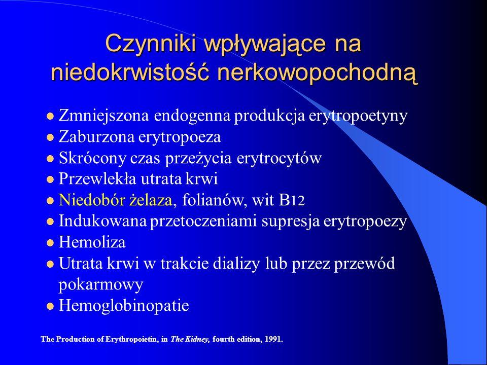 Zmniejszona endogenna produkcja erytropoetyny Zaburzona erytropoeza Skrócony czas przeżycia erytrocytów Przewlekła utrata krwi Niedobór żelaza, folian