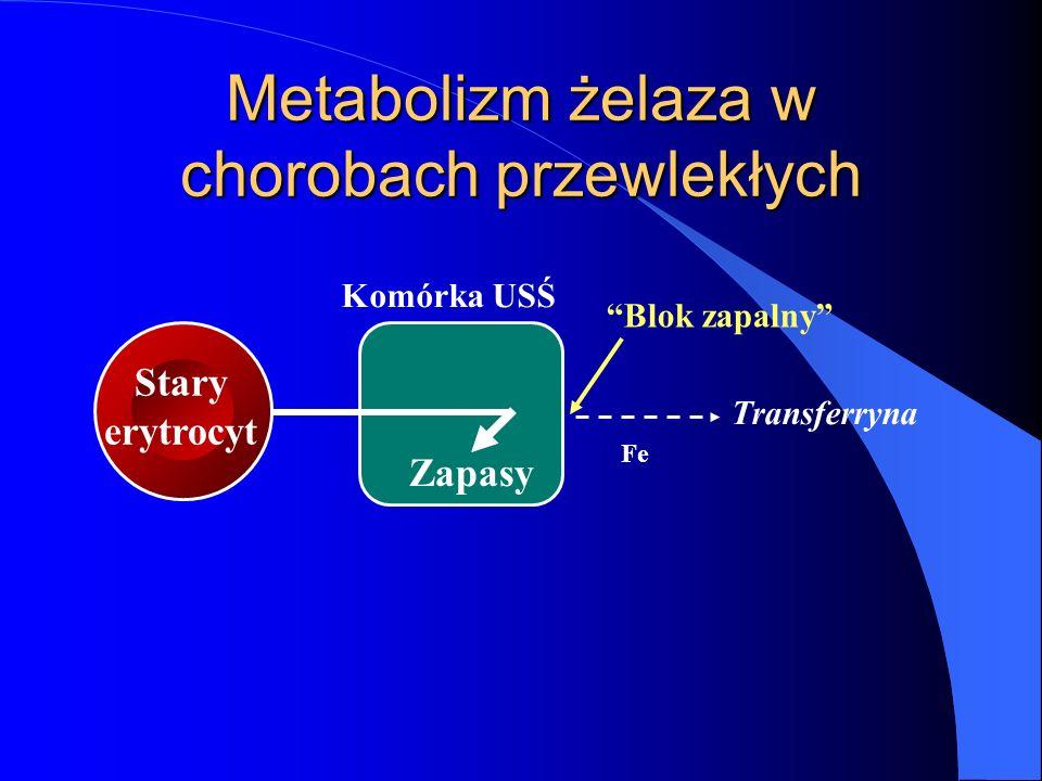 Zapasy Komórka USŚ Transferryna Blok zapalny Stary erytrocyt Metabolizm żelaza w chorobach przewlekłych Fe