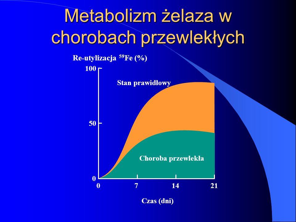 Metabolizm żelaza w chorobach przewlekłych Re-utylizacja 59 Fe (%) 100 50 0 071421 Czas (dni) Choroba przewlekła Stan prawidłowy