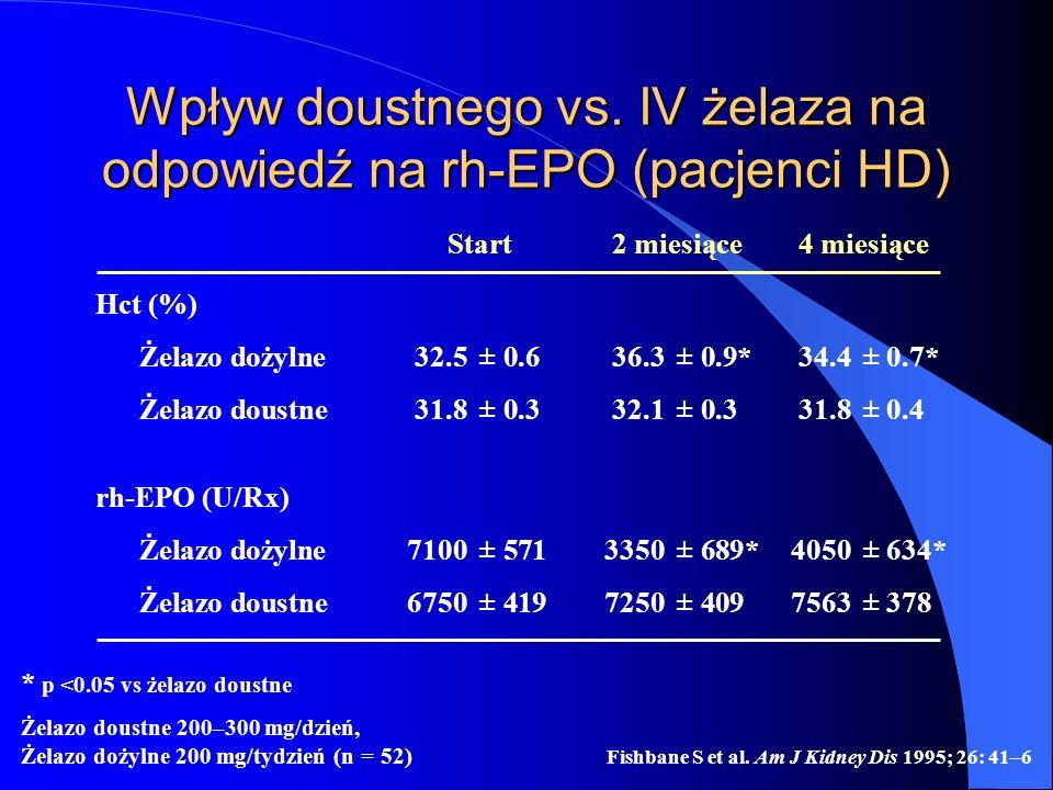 Fishbane S et al. Am J Kidney Dis 1995; 26: 41–6 * p <0.05 vs żelazo doustne Żelazo doustne 200–300 mg/dzień, Żelazo dożylne 200 mg/tydzień (n = 52) W