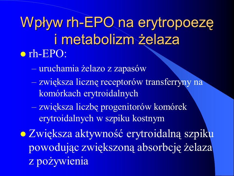 Wpływ rh-EPO na erytropoezę i metabolizm żelaza l rh-EPO: –uruchamia żelazo z zapasów –zwiększa licznę receptorów transferryny na komórkach erytroidal