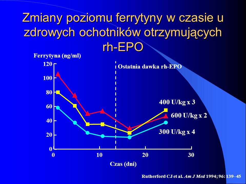 Rutherford CJ et al. Am J Med 1994; 96: 139–45 Zmiany poziomu ferrytyny w czasie u zdrowych ochotników otrzymujących rh-EPO Ferrytyna (ng/ml) 0 0 120